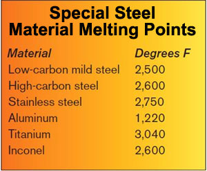 Material melting points